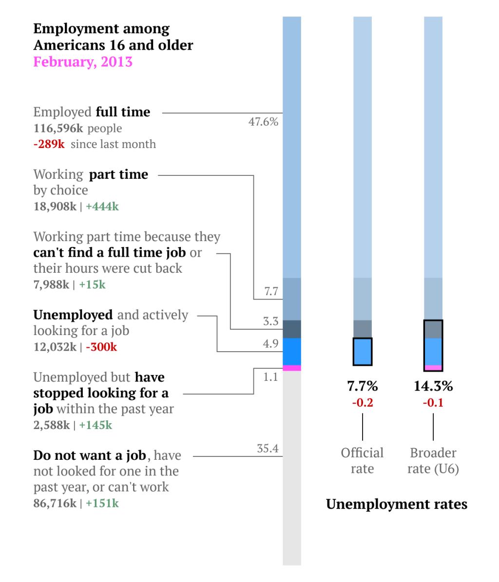employment-breakdown-feb13