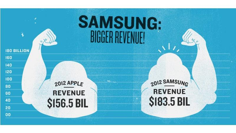 Samsung vs. Apple: Samsung Is Winning Every Way But One [Infographic]